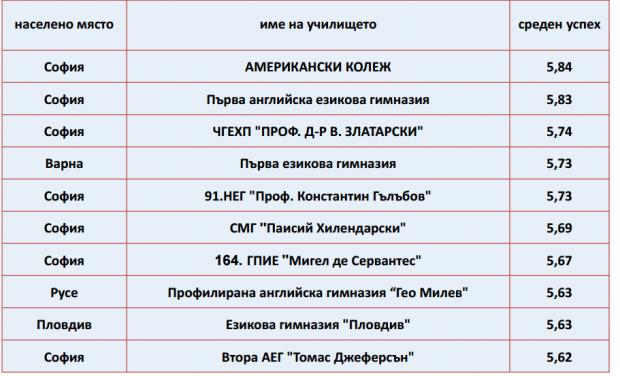 top-10-dzi-e1497442419367